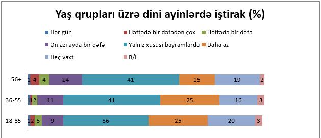 Azərbaycanda Islam Və Gənclik Baku Research Institute