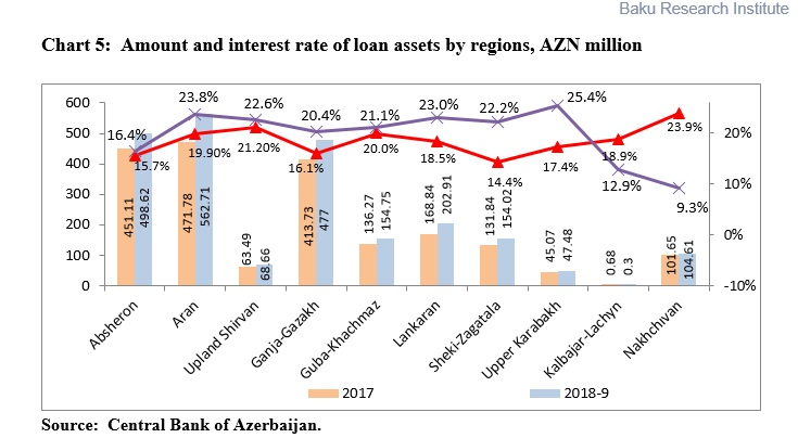 Azerbaijani Banks in 2018 (from January through September